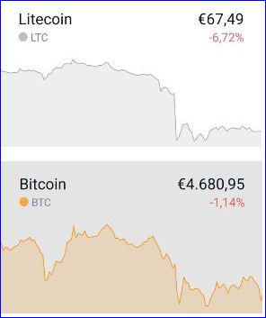 BTC LTC mit der fehlenden Korrelation