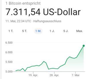 Bitcoin Dollar Kurs 12. Mai 2019